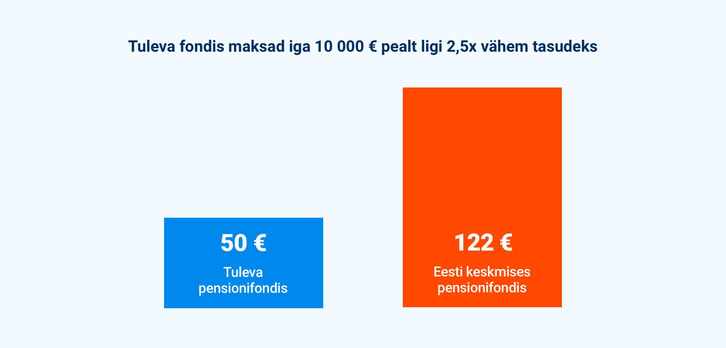 Kui palju maksad iga 10 000€ pealt keskmiselt teenustasudeks?