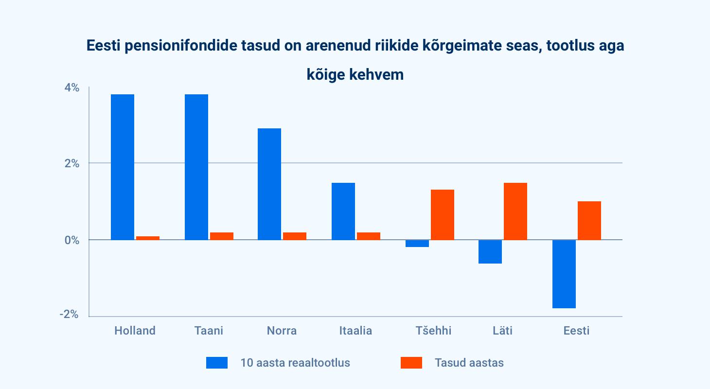 Eestis on pensionifondide tasud ühed OECD kõrgemad ja tootlus kõige madalam