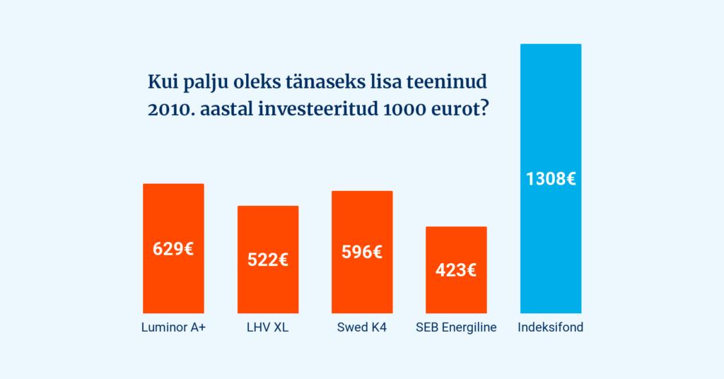 Mida õppida indeksifondide edust?